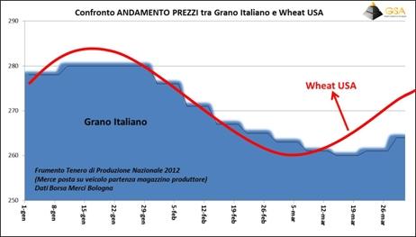Cereali, primo trimestre: previsioni confermate